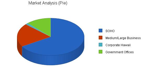 Information technology business plan, market analysis summary chart image