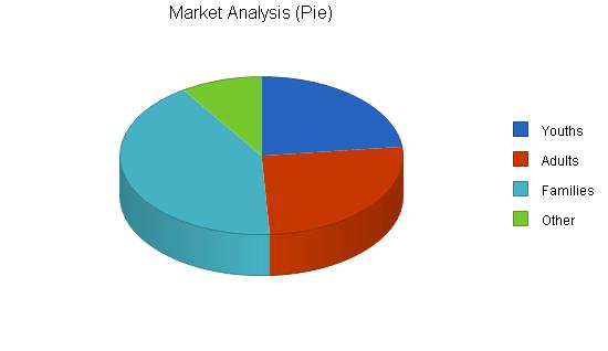 Inline hockey service business plan, market analysis summary chart image
