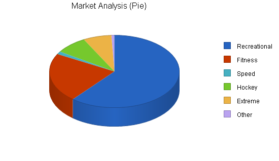 Inline skating products business plan, market analysis summary chart image