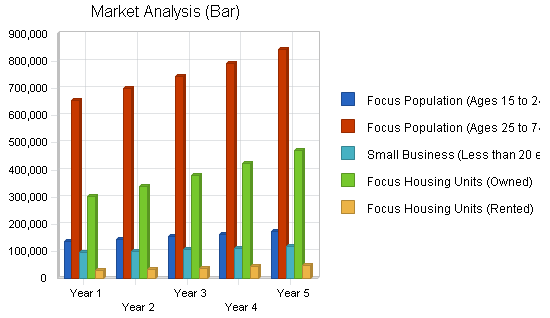 Insurance agency business plan, market analysis summary chart image