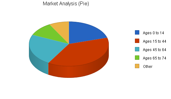 Insurance company business plan, market analysis summary chart image