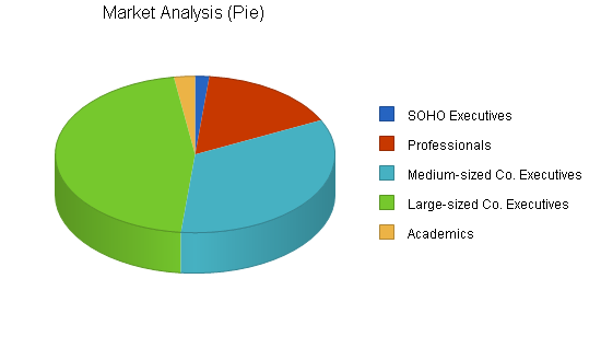 Integrated communications business plan, market analysis summary chart image