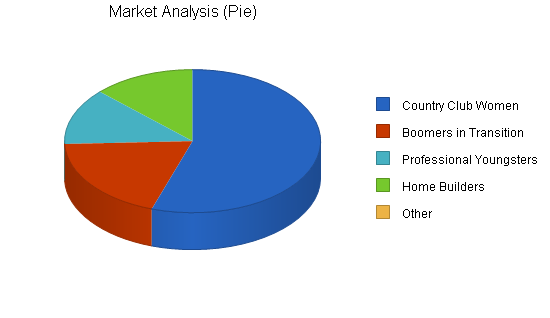 Interior design business plan, market analysis summary chart image