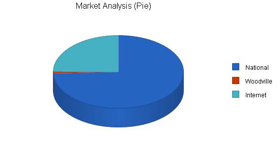 International travel agency business plan, market analysis summary chart image