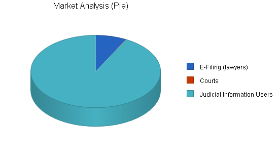 Internet court documents business plan, market analysis summary chart image