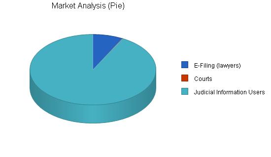 Internet court documents business plan, market analysis summary chart image