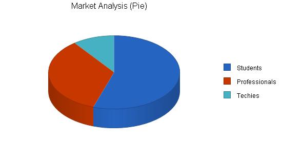 Internet isp wireless business plan, market analysis summary chart image