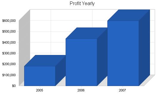 Internet media advertising business plan, financial plan chart image
