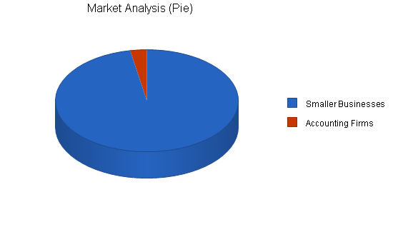 Inventory control software business plan, market analysis summary chart image