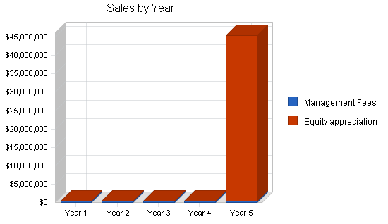 Investment company business plan, sales forecast chart image