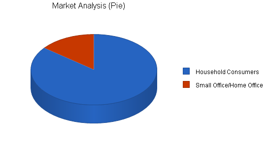 Isp business plan, market analysis summary chart image