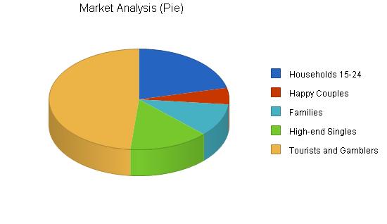 Italian renaissance theme restaurant business plan, market analysis summary chart image