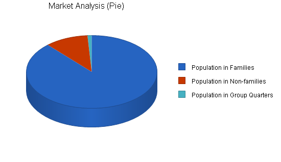 Italian restaurant business plan, market analysis summary chart image