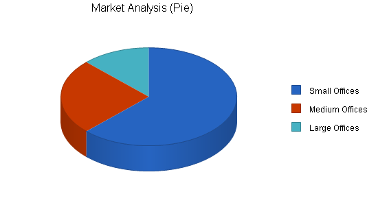 Janitorial services business plan, market analysis summary chart image