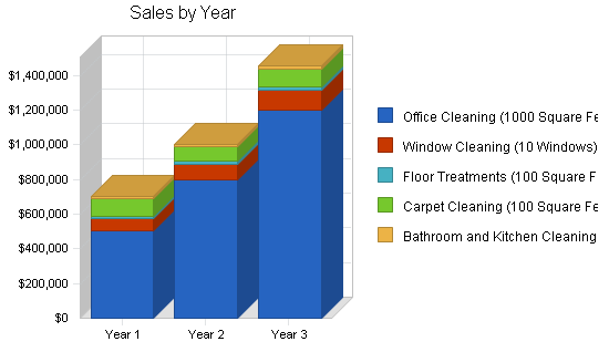 Janitorial services business plan, strategy and implementation summary chart image