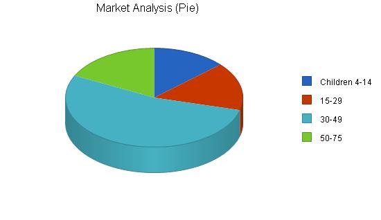 Karate business plan, market analysis summary chart image