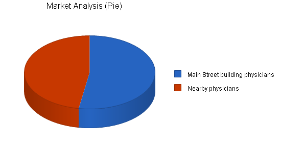Laboratory business plan, market analysis summary chart image