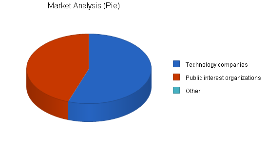 Law firm business plan, market analysis summary chart image