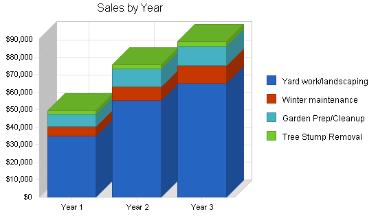 Lawn and garden services business plan, strategy and implementation summary chart image