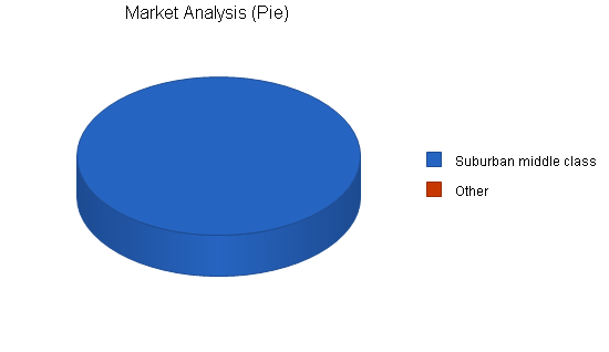 Lawn landscaping business plan, market analysis summary chart image