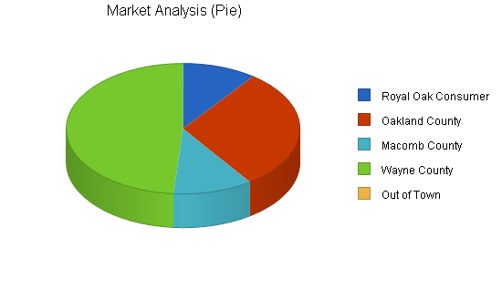 Lingerie retail clothing store business plan, market analysis summary chart image