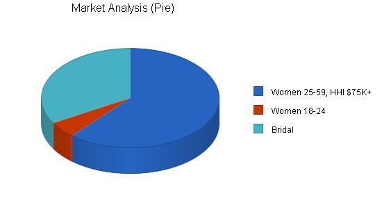 Lingerie shop business plan, market analysis summary chart image