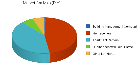 Locksmith business plan, market analysis summary chart image