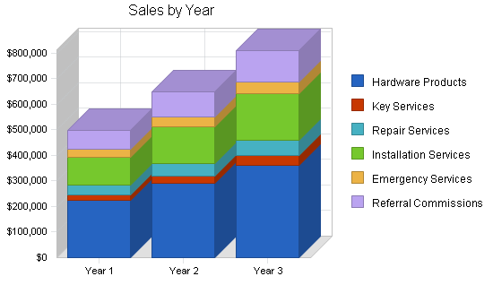 Locksmith business plan, strategy and implementation summary chart image