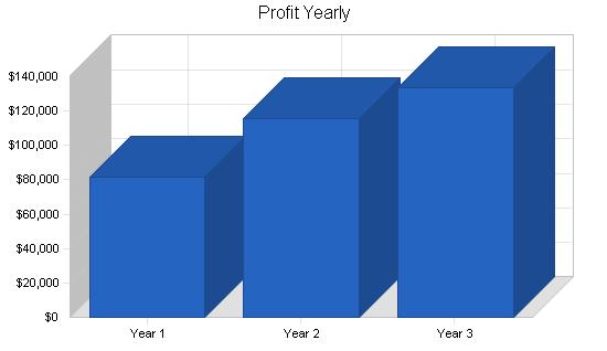 Locksmith business plan, financial plan chart image