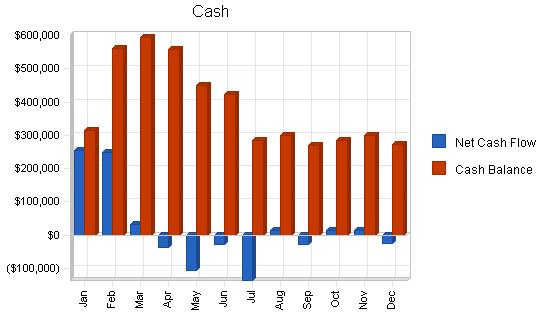 Machine tooling business plan, financial plan chart image