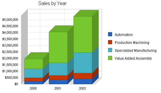 Machine tooling business plan, strategy and implementation summary chart image