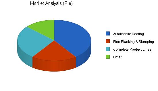 Machine tooling business plan, market analysis summary chart image