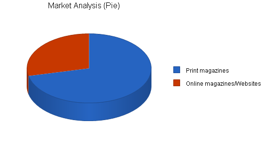 Magazine journalist business plan, market analysis summary chart image