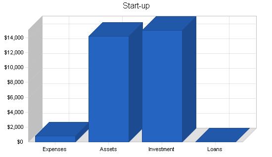Magazine journalist business plan, company summary chart image