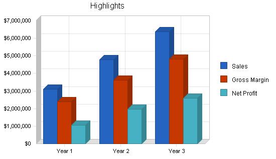 Magazine publisher business plan, executive summary chart image