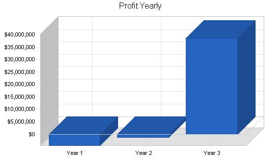 Mail order returns business plan, financial plan chart image