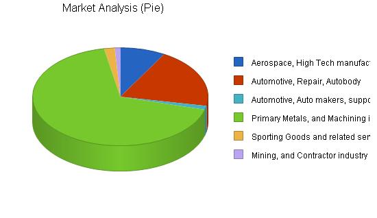 Manufacturing - custom parts business plan, market analysis summary chart image