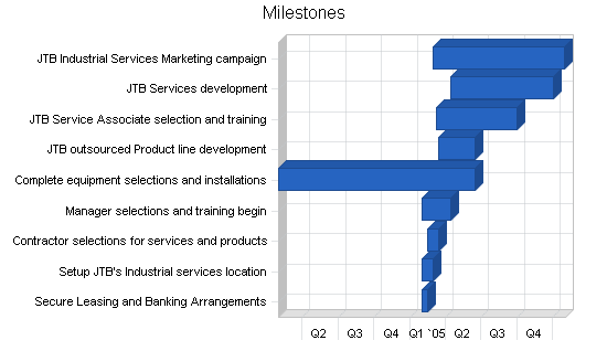Manufacturing - custom parts business plan, strategy and implementation summary chart image