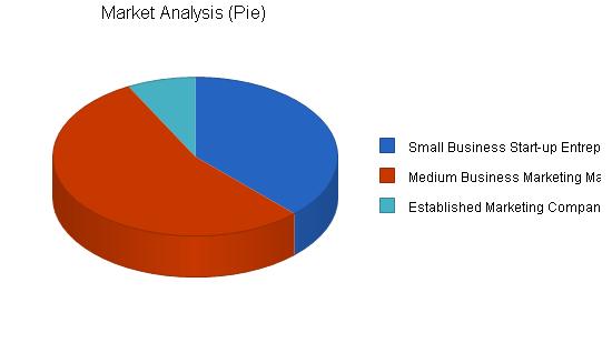 Marketing consulting business plan, market analysis summary chart image