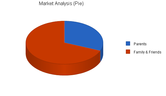 Maternity clothing business plan, market analysis summary chart image