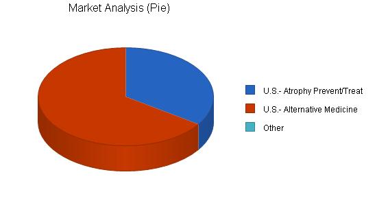 Medical equipment business plan, market analysis summary chart image