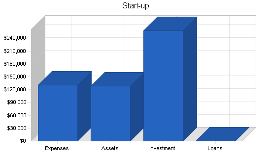 Medical equipment developer business plan, company summary chart image