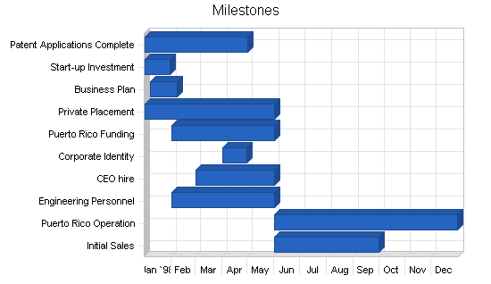 Medical equipment developer business plan, strategy and implementation summary chart image