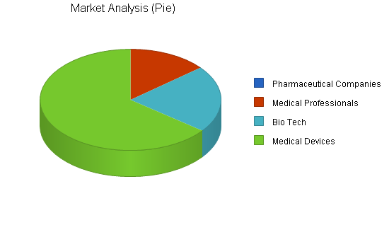 Medical internet marketing business plan, market analysis summary chart image