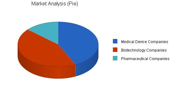 Medical language translation business plan, market analysis summary chart image