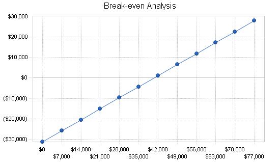 Medical scanning lab business plan, financial plan chart image