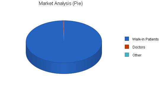 Medical services management business plan, market analysis summary chart image