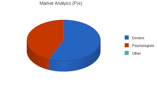 Medical transcription business plan, market analysis summary chart image