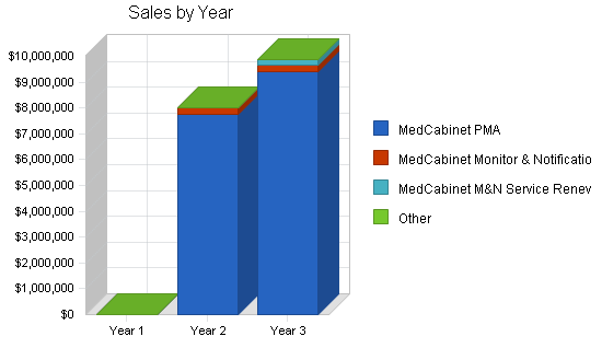 Medicine dispenser business plan, strategy and implementation summary chart image
