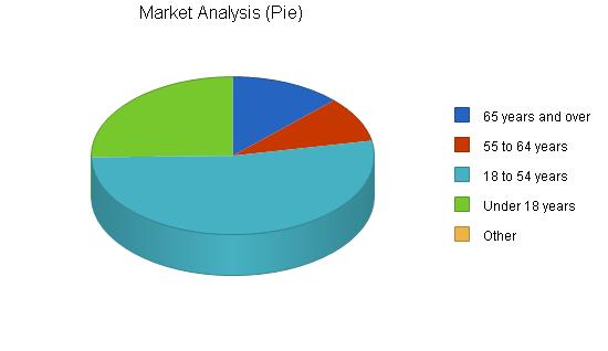 Medicine dispenser business plan, market analysis summary chart image